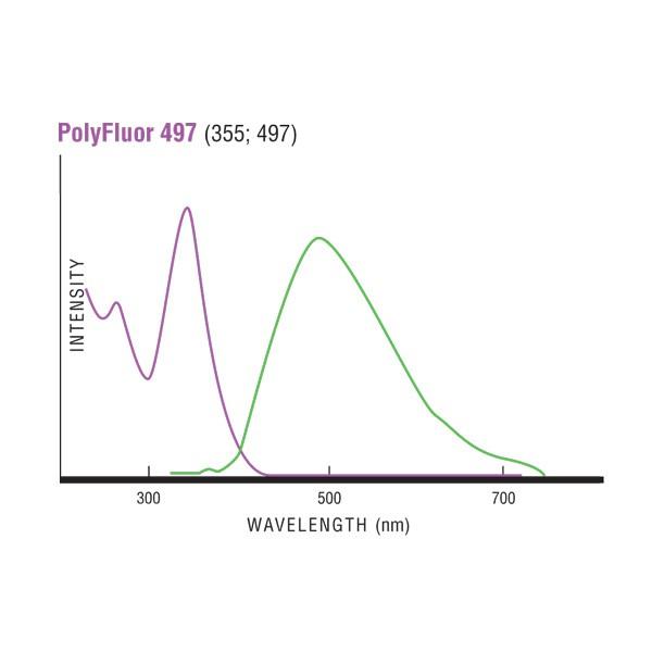 Fluoresbrite® PolyFluor®  497 Microspheres