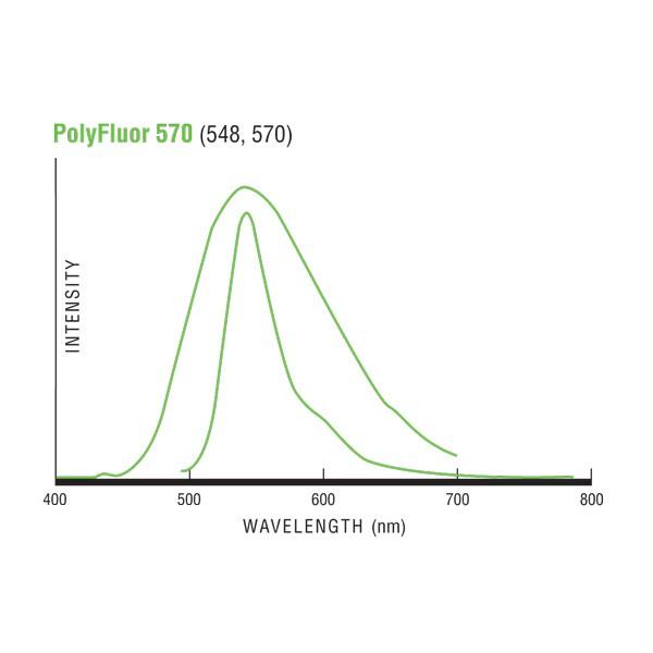 Fluoresbrite® PolyFluor®  570 Microspheres