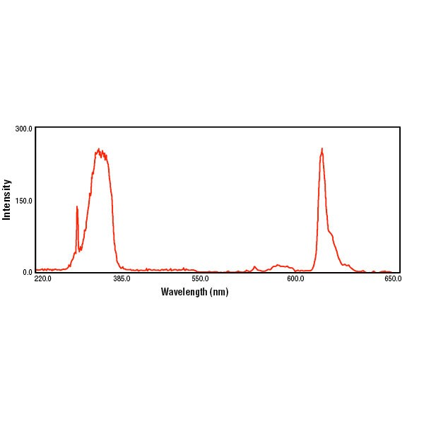 Fluoresbrite® Europium (Eu) Carboxylate Microspheres 0.10µm
