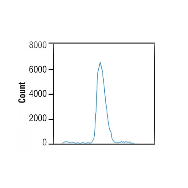 SureCount™ Particle Count Standard (15µm)