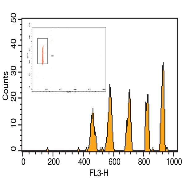 QuantumPlex™ Streptavidin 4.4 & 5.5µm | Polysciences, Inc.