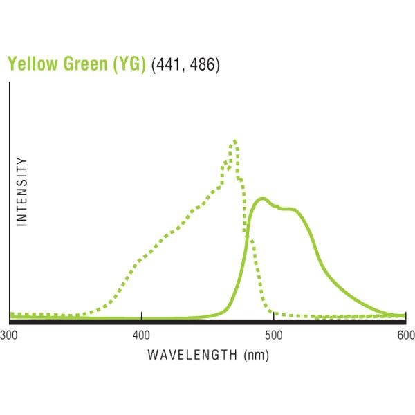 Fluoresbrite® YG Carboxylate Size Range Kit I