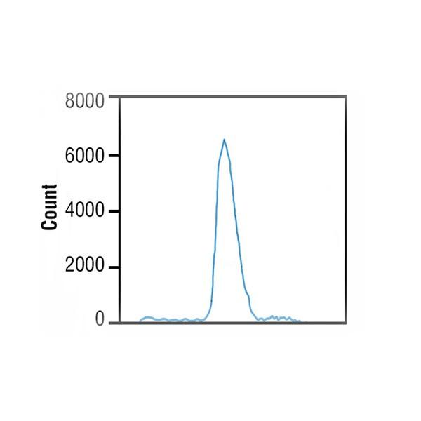 SureCount™ Particle Count Standard (15µm)