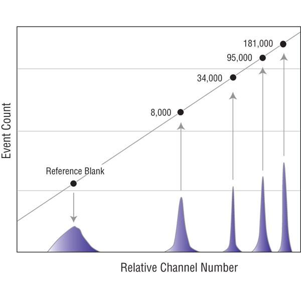 Quantum™ Alexa Fluor® 488 MESF | Polysciences, Inc.