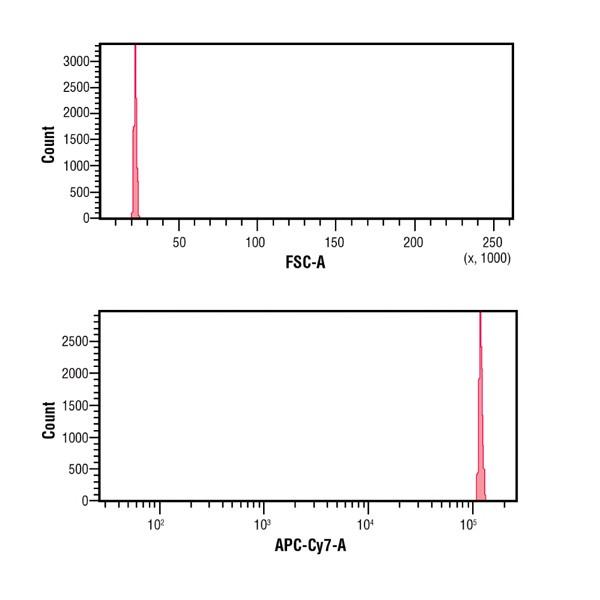 Time Delay Calibration Standard | Polysciences, Inc.