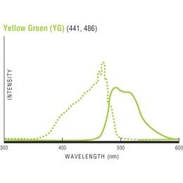 Flow Check™ High Intensity Alignment Grade Particles - 6.00µm (YG)