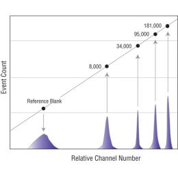 Quantum™ FITC-5 MESF (Premix) | Polysciences, Inc.