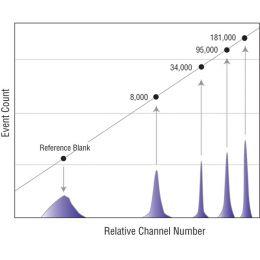 Quantum™ Alexa Fluor® 647 MESF | Polysciences, Inc.